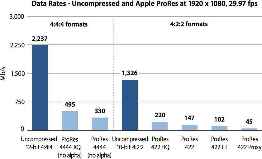 Технология promotion в ipad pro: в каких случаях пользоваться, а когда лучше отключить | новости apple. все о mac, iphone, ipad, ios, macos и apple tv
