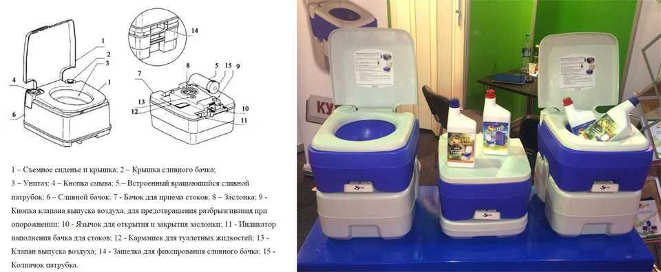 Какой биотуалет лучше - торфяной, жидкостный или химический? сравнительный обзор