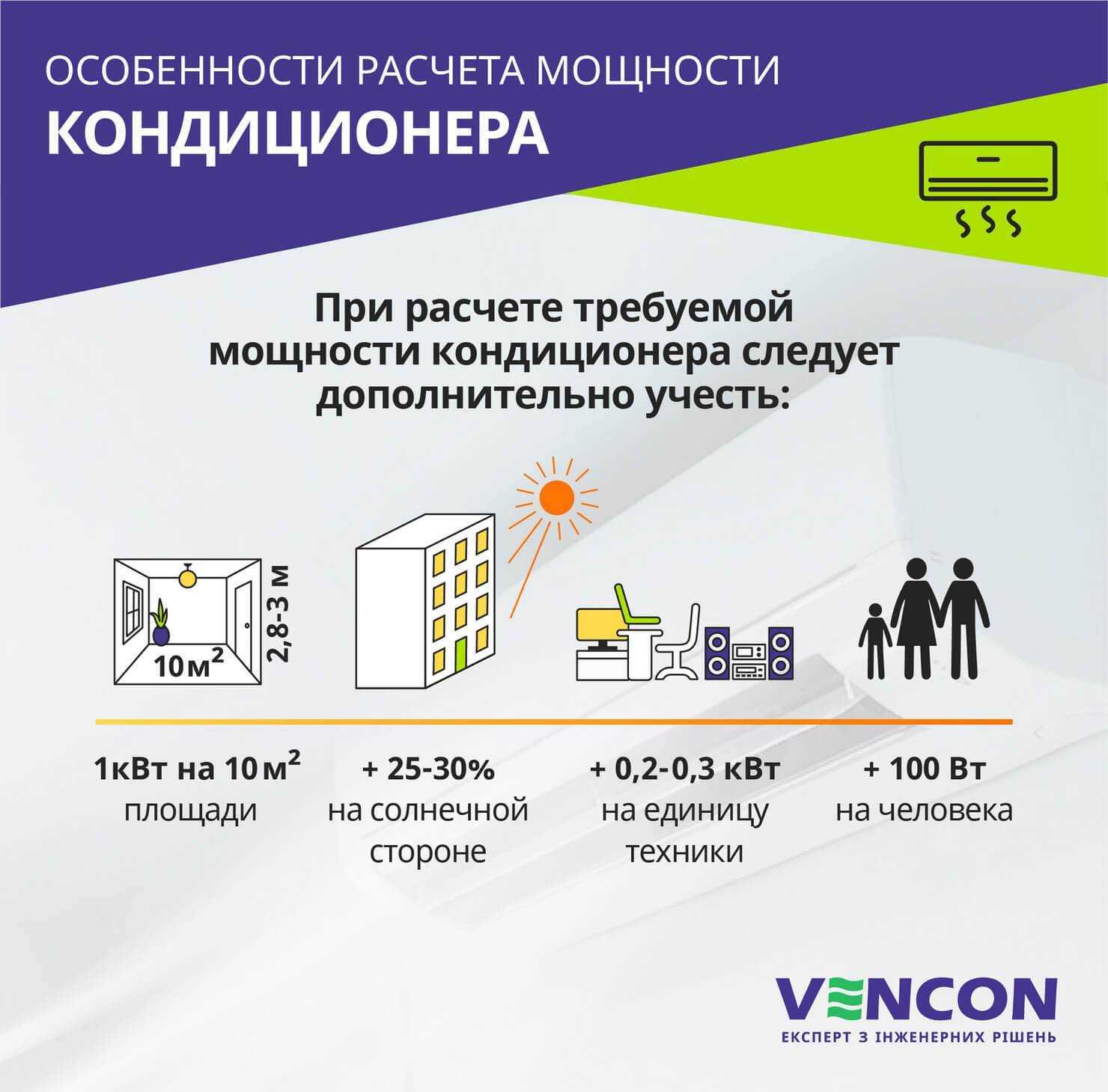Как выбрать кондиционер для квартиры и дома: какой лучше, рейтинг 2015-2016
