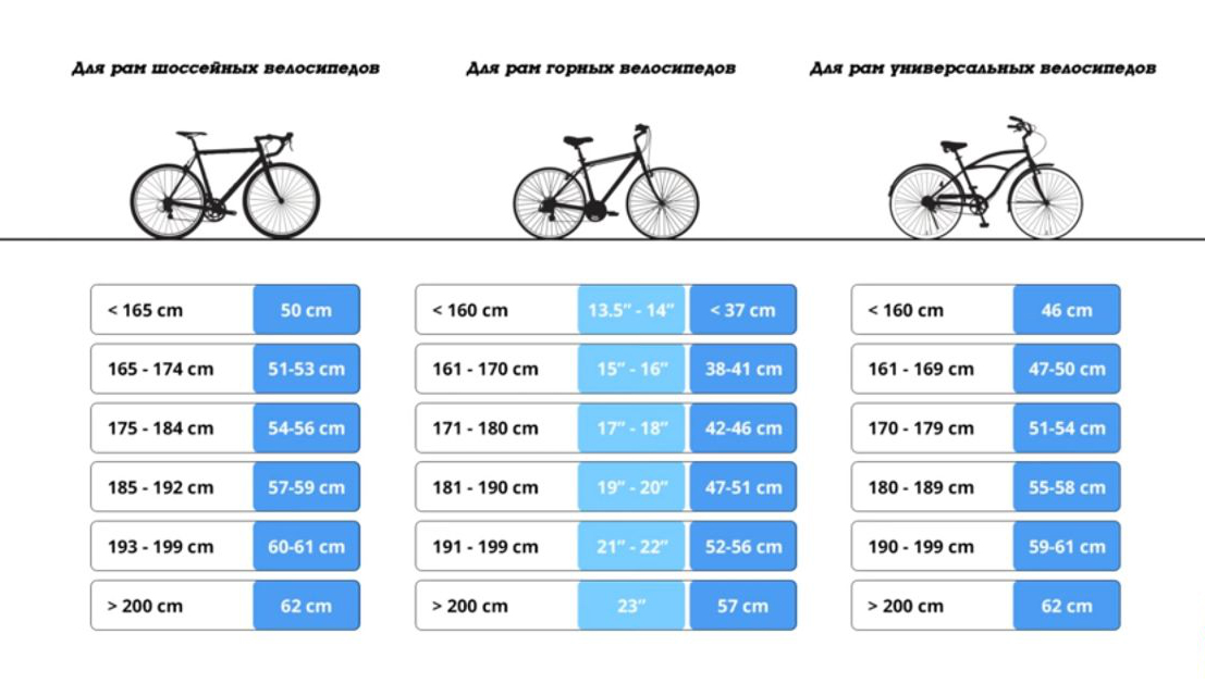 Прочитайте в статье как стоит выбирать велосипед для ребенка который в последующем не разочарует Основным параметром будет - рост