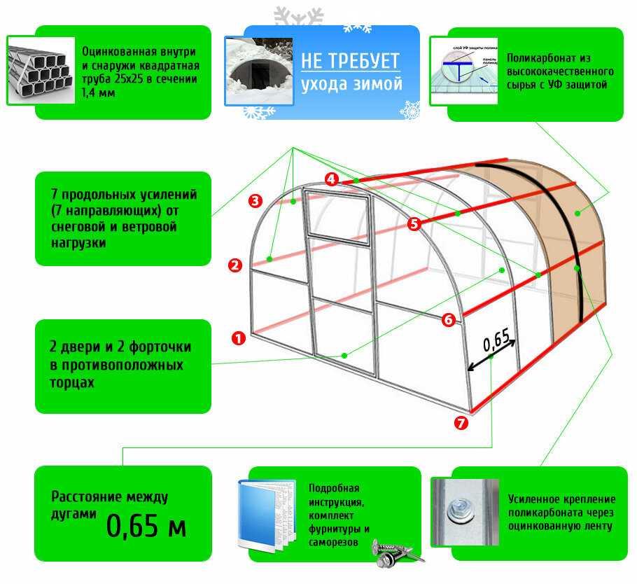 Законодательство о теплицах из поликарбоната и стекла