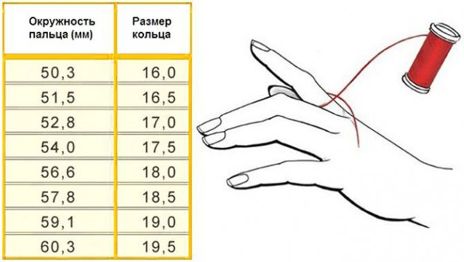 Лучшие способы, как узнать размер кольца для пальца. как легко измерить диаметр?