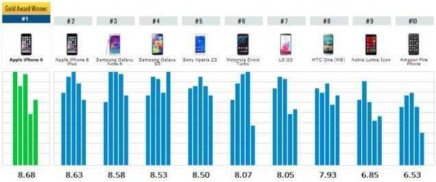 12 лучших смартфоны по соотношению цена/качество – рейтинг 2020 года