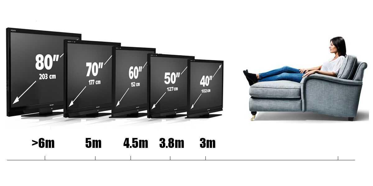 Диагональ телевизора - как правильно подобрать в зависимости от разрешения