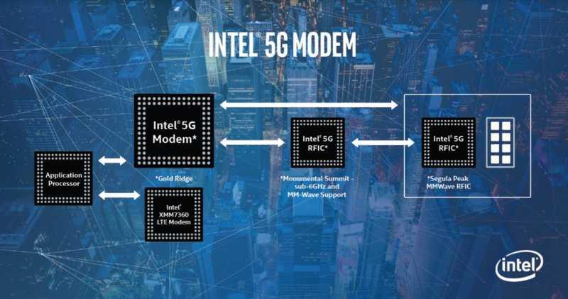 Господство intel рушится на глазах. у компании новые проблемы с мобильными и серверными процессорами - cnews