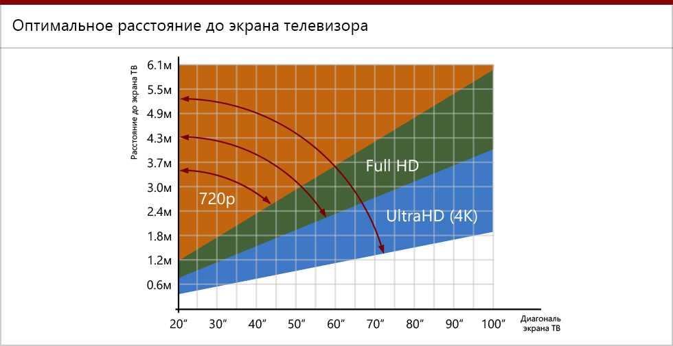 Как выбрать расстояние до телевизора в зависимости от диагонали, по размерам комнаты для просмотра