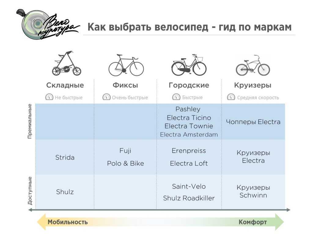 Как выбрать велосипед взрослому? топ-5 критериев выбора