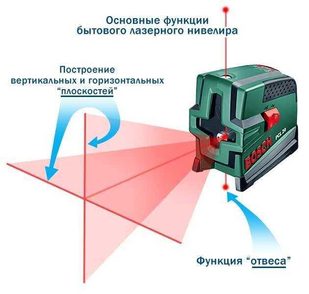 Как пользоваться лазерным уровнем: настройка, использование, критерии выбора + фото