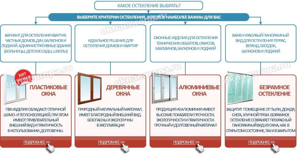Как выбрать пластиковые окна правильно - рекомендации експертов