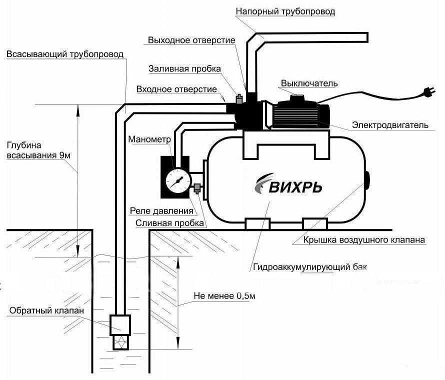 Как выбрать насосную станцию для водоснабжения дома или дачи