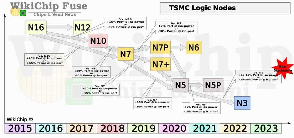 В процессоры intel, amd и qualcomm будут встраивать чип безопасности microsoft родом из игровой приставки xbox - cnews