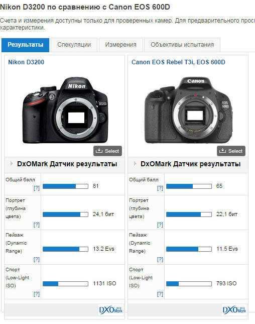 Сравнение камеры iphone 12 pro и iphone 12 pro max. в чём разница?