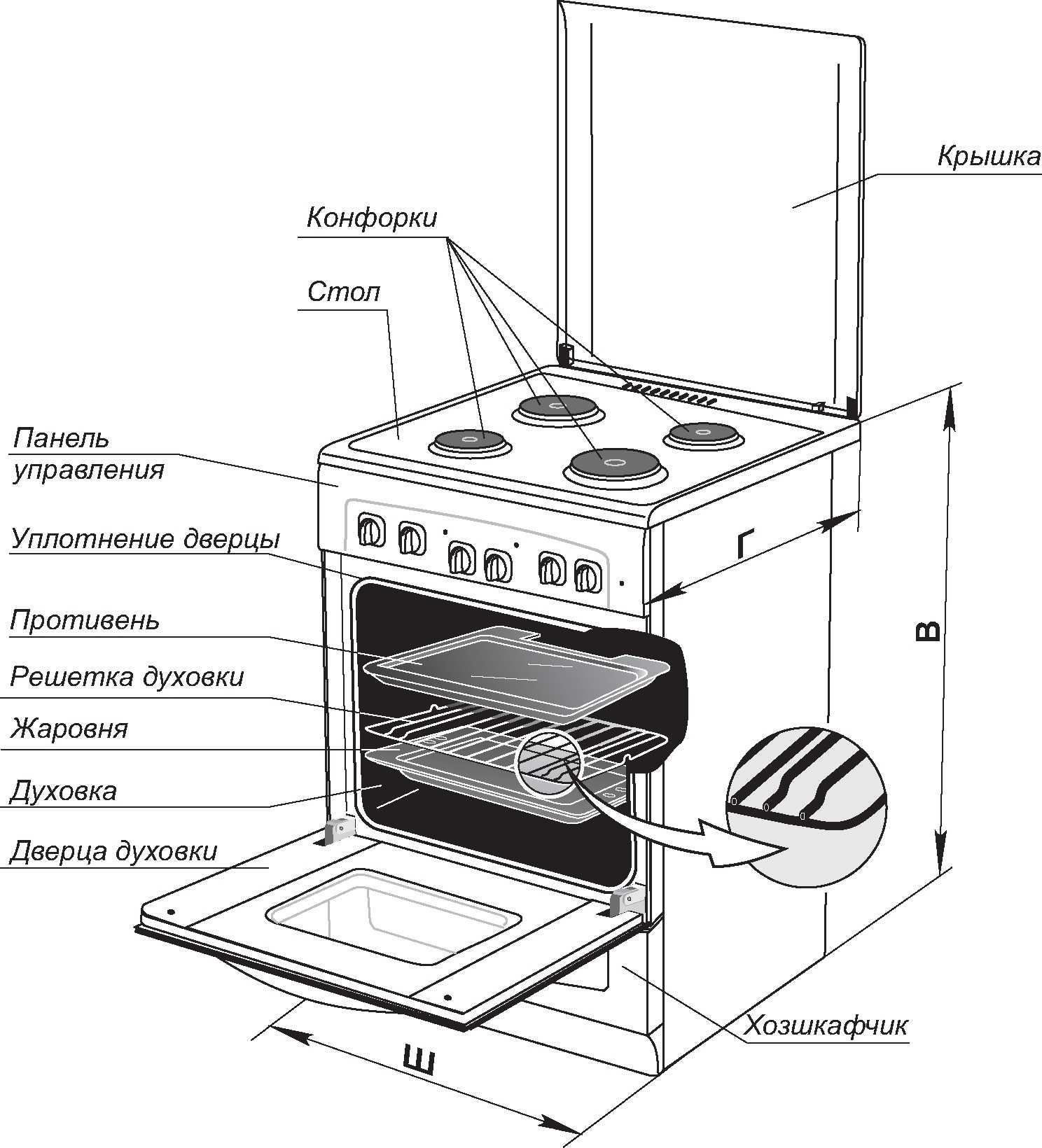 Как правильно выбрать электрическую плиту для кухни?