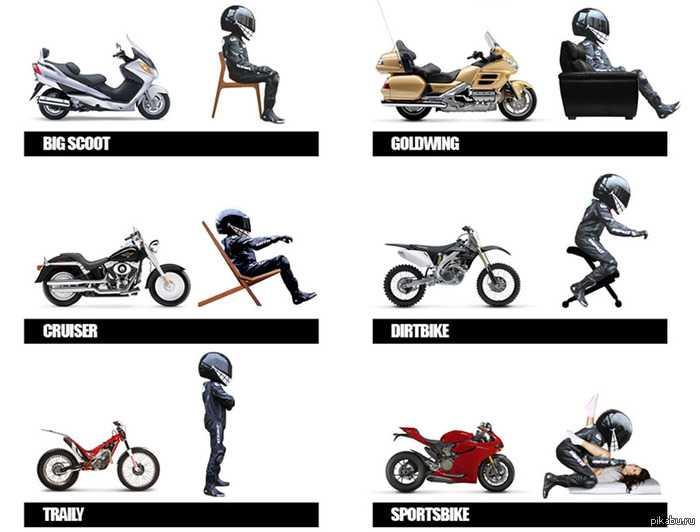 Мотоцикл: круто, быстро, дешево? нет, долго, дорого и неудобно! / чтиво / байкпост