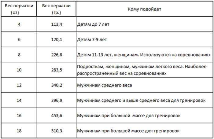 Как определить размер вратарских перчаток для детей и взрослых? таблица размеров. критерии выбора вратарских перчаток.