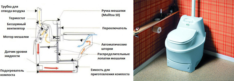 Биотуалет для дачи без запаха и откачки - как работает. где купить и как выбрать биотуалет для дачи с ценами