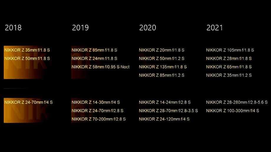Рейтинг самых лучших фотоаппаратов canon: 2020 год