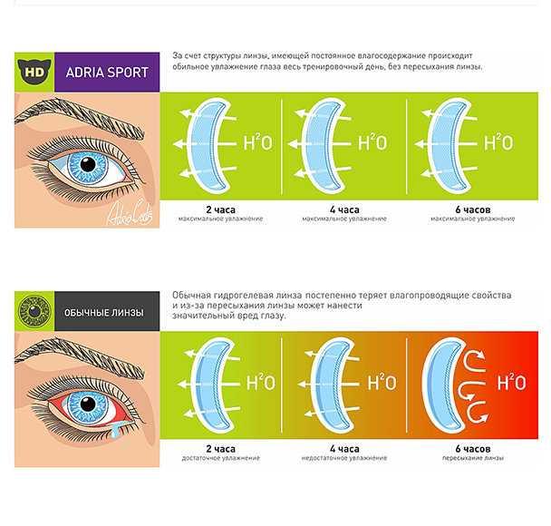 Лучшие контактные линзы длительного ношения, как выбрать правильно