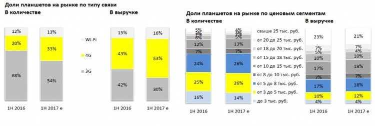 В конце прошлого года компания Motorola сообщила о намерениях вернуться во флагманский сегмент смартфонов невзирая на «дикую конкуренцию» со стороны не менее