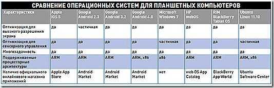 Как установить android 11 уже сейчас. подробная инструкция