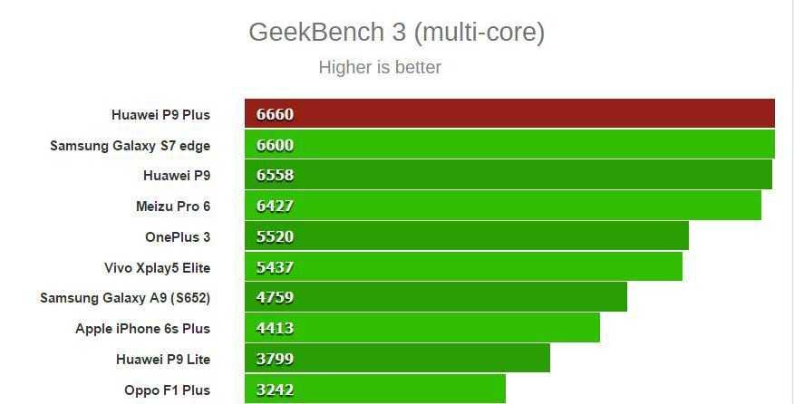 Huawei выпускает самый мощный мобильный процессор в мире