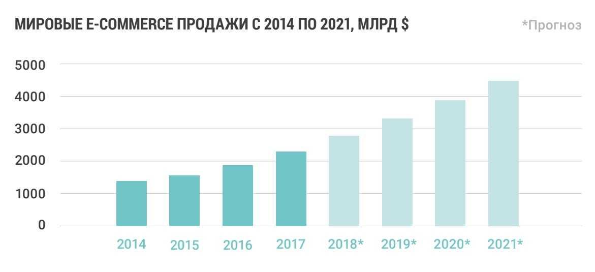 Итоги публичных инвестиций в январе