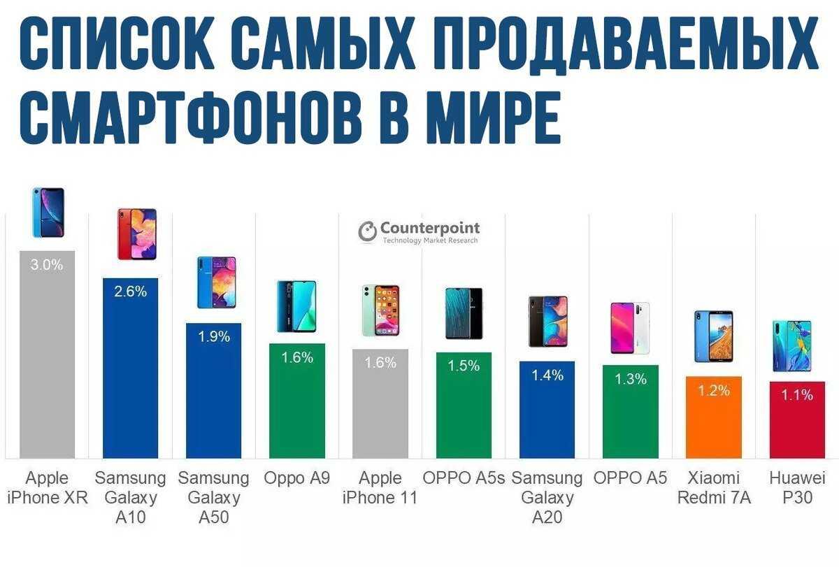 Какие линейки смартфонов сегодня существуют уxiaomi. ивчём различия между ними?