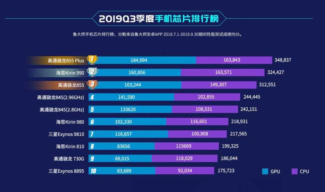 Huawei выпускает самый мощный мобильный процессор в мире - cnews