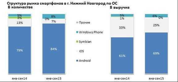Новости дня. рейтинг смартфонов. samsung сталкивается с опасностью потерять лидерство среди смартфонов