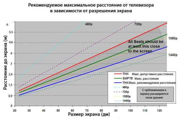 Как выбрать диагональ телевизора под комнату: оптимальное расстояние до зрителя и типы разрешений