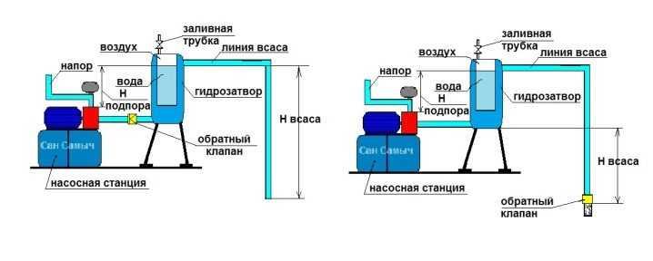 Как выбрать насосную станцию для дома и дачи: полезные советы