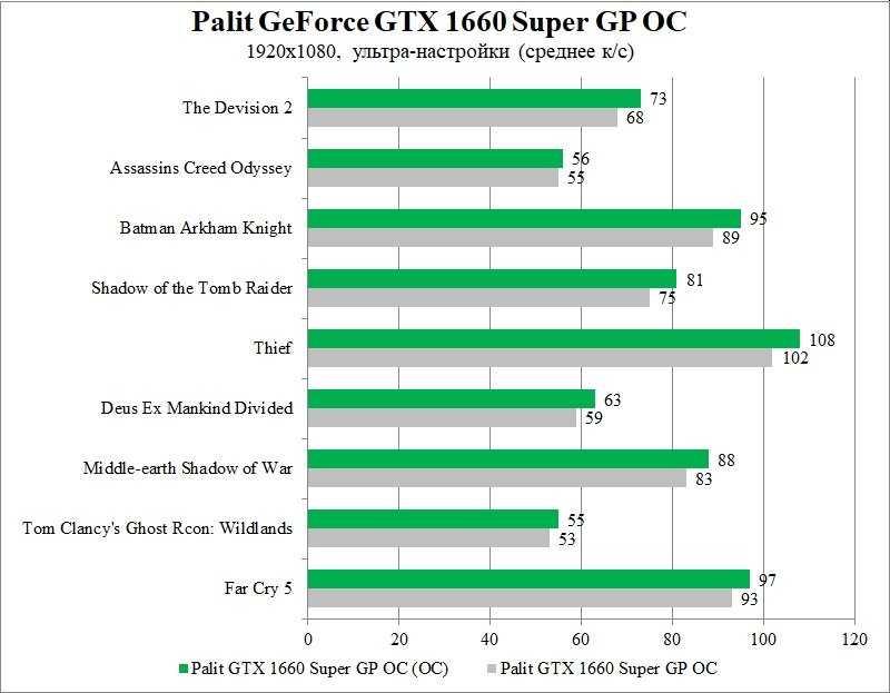 Обзор видеокарты palit geforce gtx 1660 super: тестируем новинку в задачах вычислений и машинного обучения