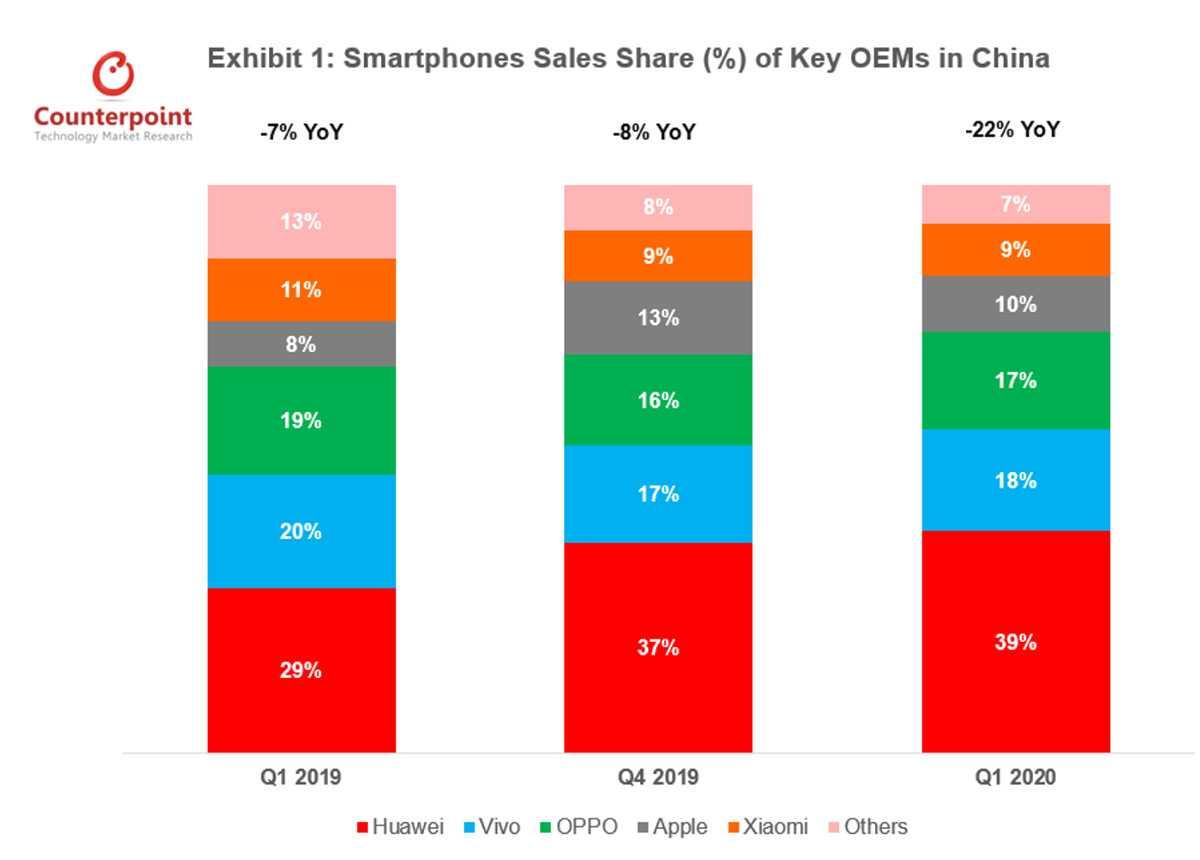 Мировые продажи смартфонов показали беспрецедентное падение