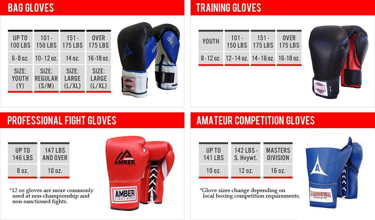 Как выбрать боксёрские перчатки? тонкости и примеры выбора. перчатки для груши. бренды. | категория статей на тему перчатки