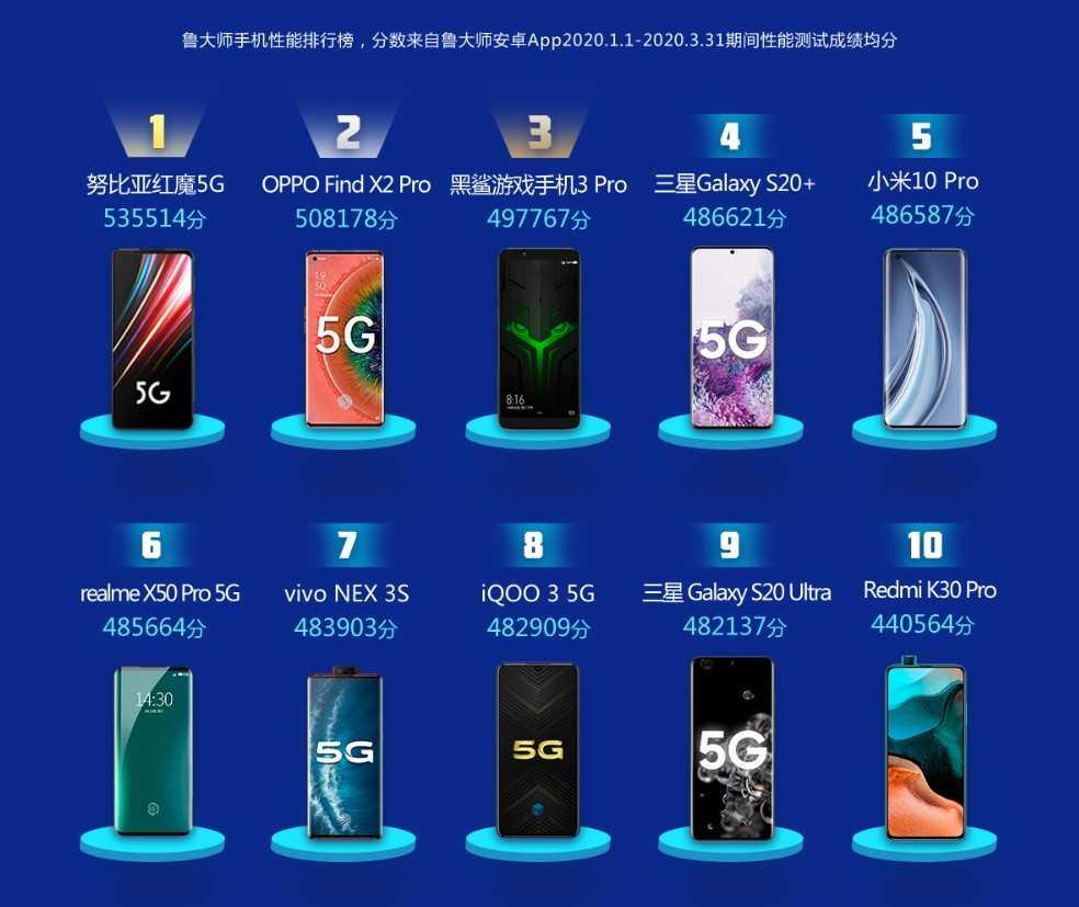 Лучшие компактные и маленькие смартфоны: топ-рейтинг 2021 года