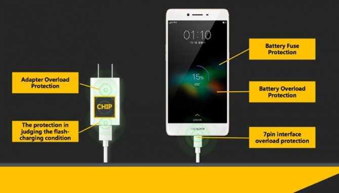На смартфонах массово меняется разъем для зарядки. каким он будет и зачем это нужно?