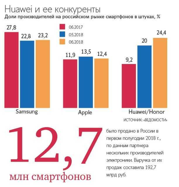 В мае этого года компания Huawei вновь порадовала своих поклонников новеньким смартфоном Для тех кто следит за деятельностью бренда не секрет что этим девайсом стал