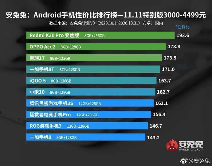Google тестирует смартфон под экраном. возможно, это pixel 5 pro