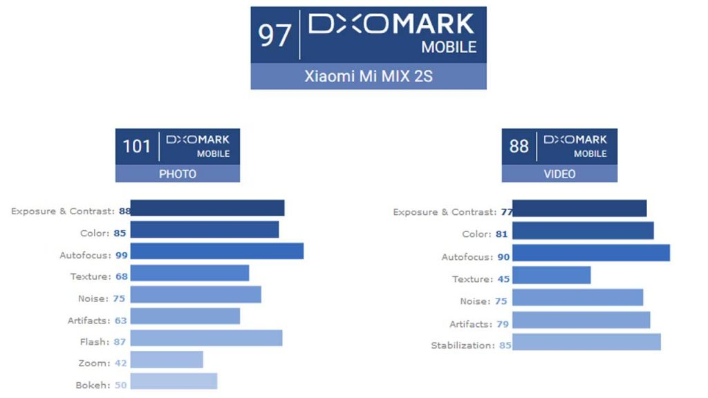 Dxomark рейтинг камер смартфонов 2020 (декабрь).