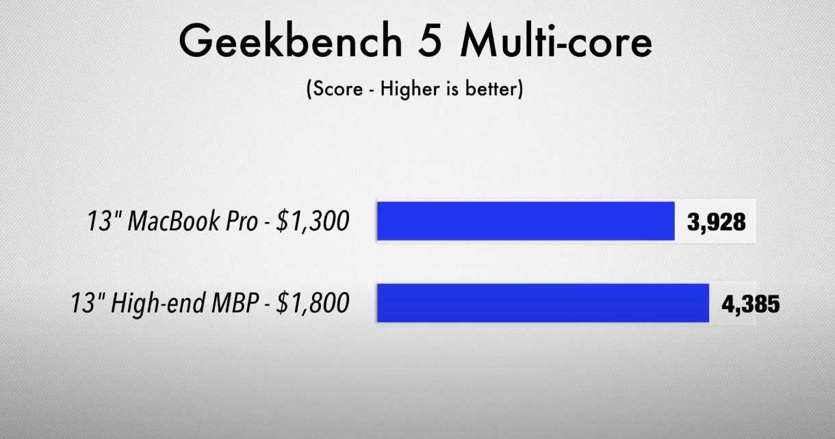 Какой купить ryzen 5 1600 vs 2600 vs 3600. сравнение процессоров amd ryzen.