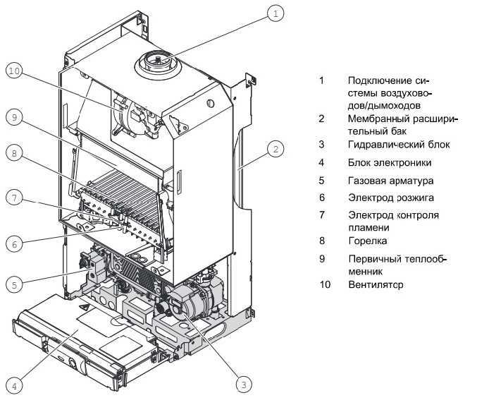 Актуальный рейтинг настенных газовых котлов: лучшие модели для дома по версии ichip.ru