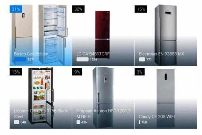 Какой купить холодильник 2021. советы мастеров — remontol