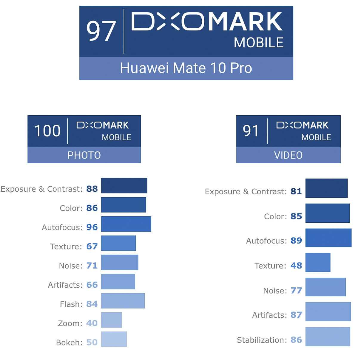Сотрудники DXOMark после длительного перерыва вновь порадовали пользователей своими тестами На этот раз эксперты добрались до Mi 10 Pro XS Max а также A71