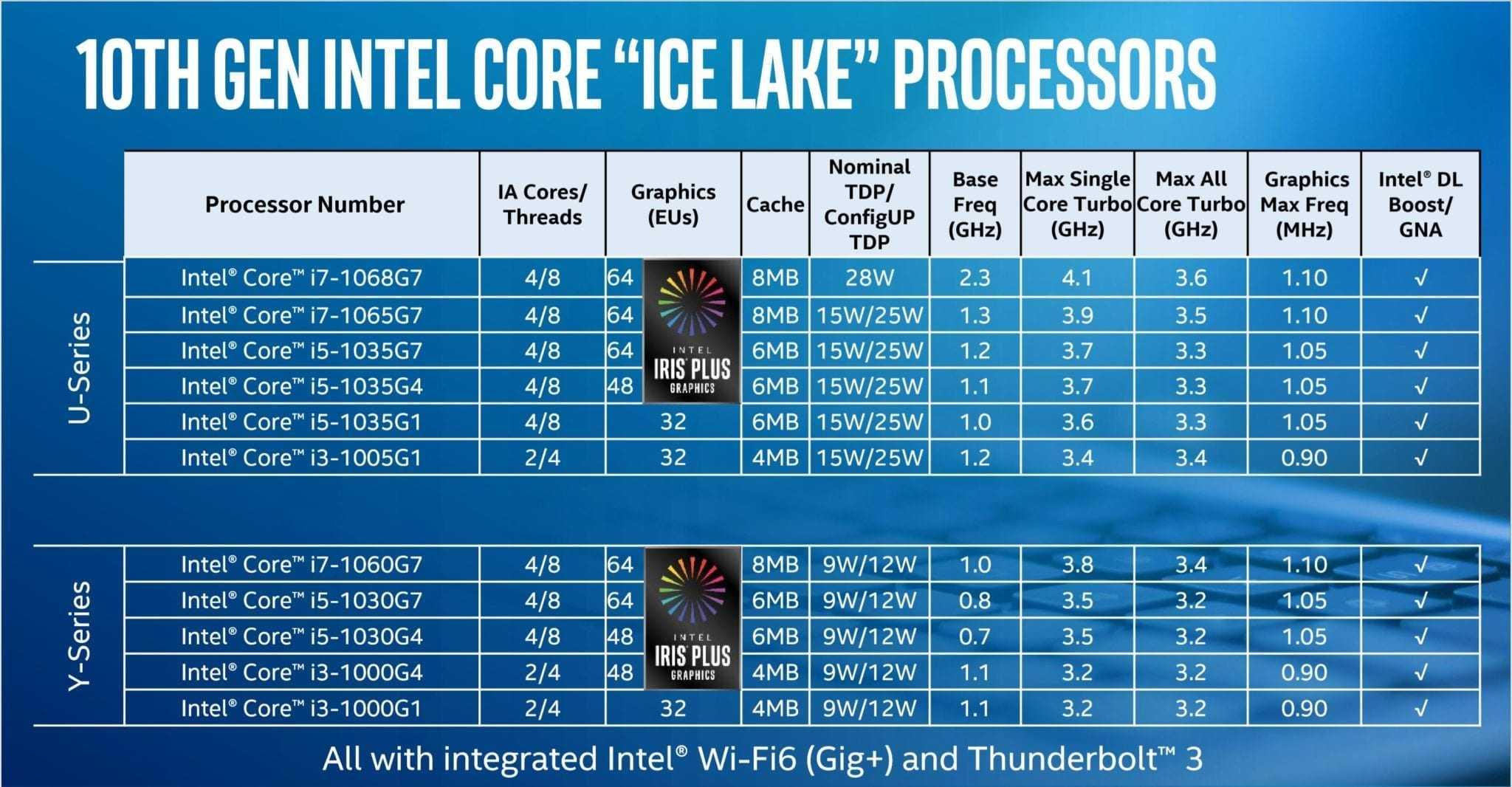 Intel готовится «уничтожить» новейшие процессоры amd. как она это сделает - cnews