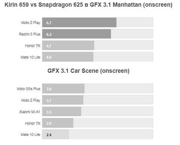 Snapdragon 888 или kirin 9000? какой из новых процессоров лучше