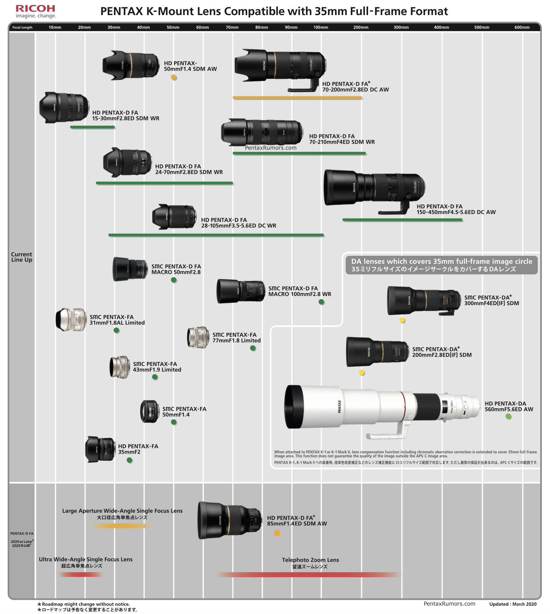 Прогноз ceo компании canon: к концу 2020 года рынок беззеркальных фотокамер сократится на 50% / системные камеры / новости фототехники