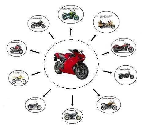 Какой мотоцикл подойдет для новичка: выбираем правильно