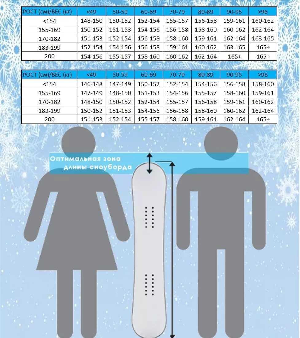 Идеальный сноуборт: выбираем оптимальную жесткость доски