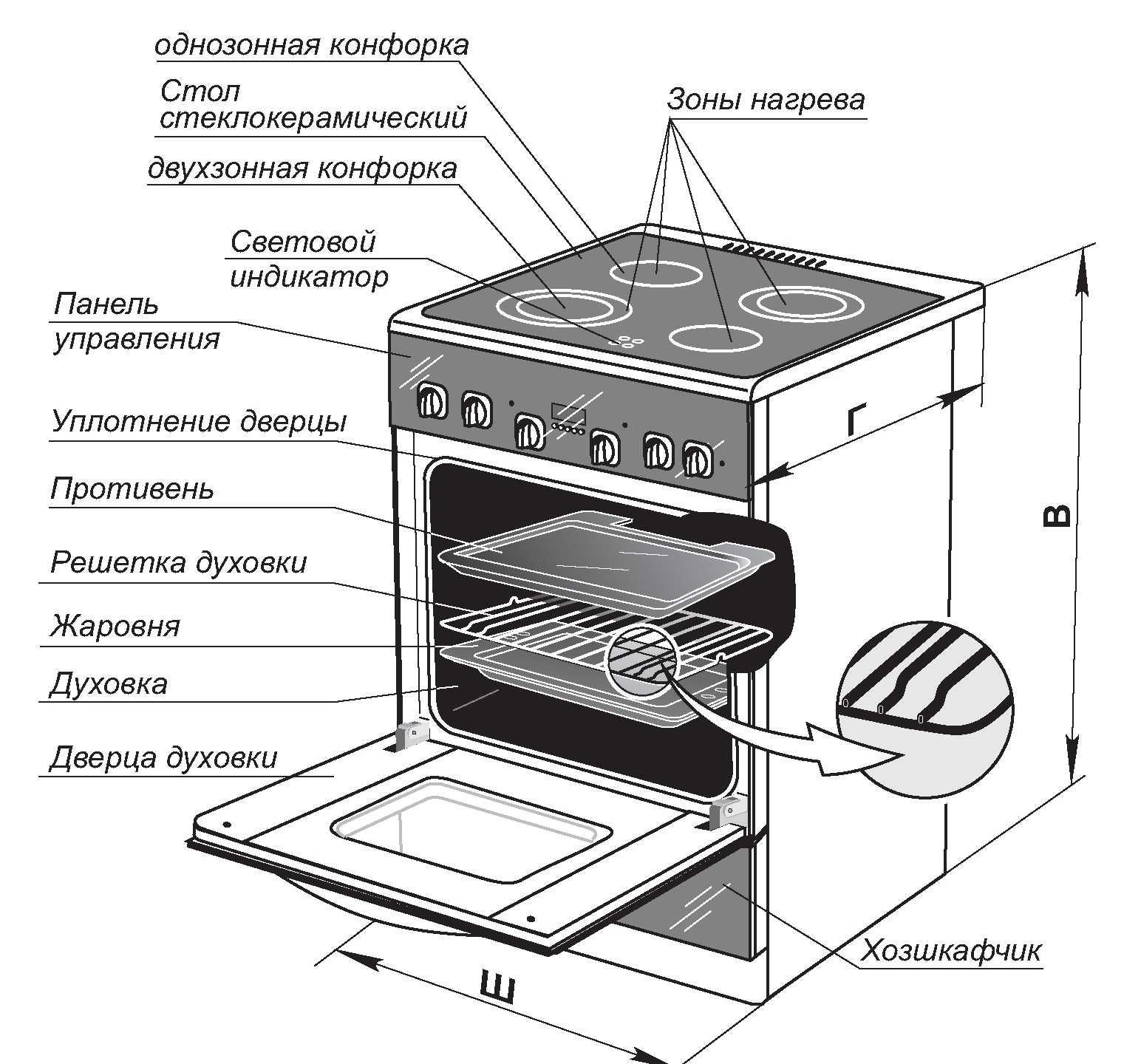 Как выбрать электрическую плиту, список лучших моделей и цены