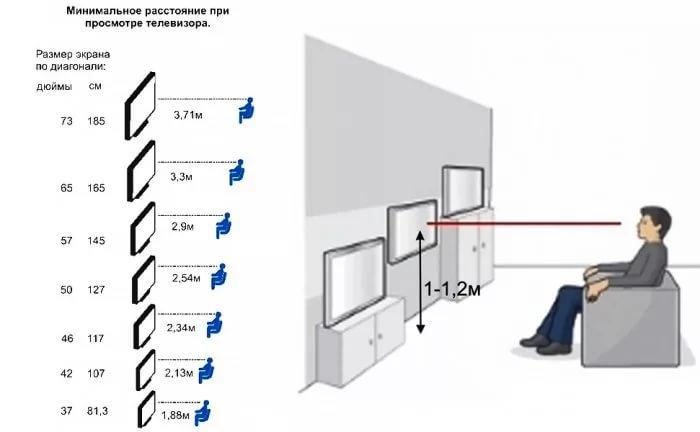 Расчет диагонали телевизора для комфортного просмотра